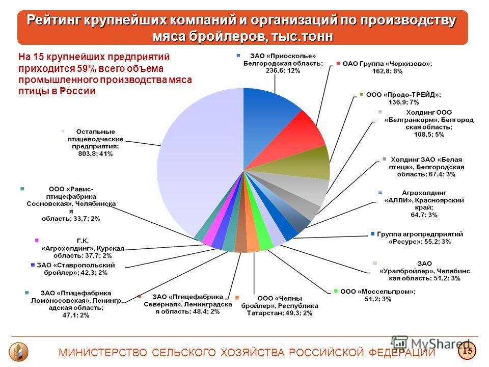 На 15 крупнейших предприятий приходится 59% всего объема промышленного производства мяса птицы в России Рейтинг крупнейших компаний и организаций по производству мяса бройлеров, тыс.тонн МИНИСТЕРСТВО СЕЛЬСКОГО ХОЗЯЙСТВА РОССИЙСКОЙ ФЕДЕРАЦИИ 15