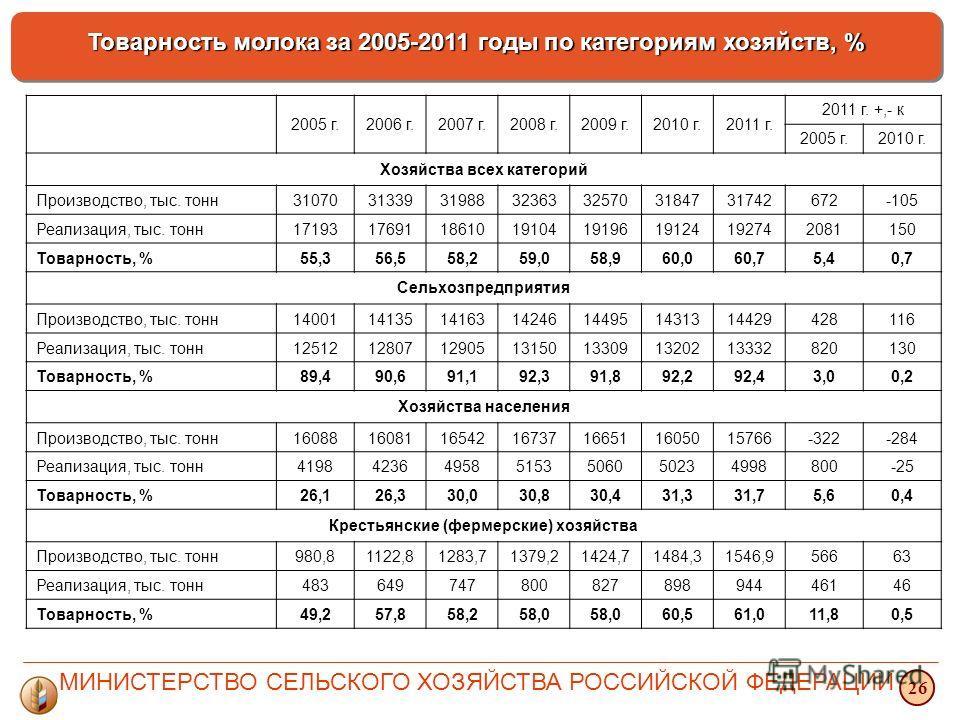Товарность молока за 2005-2011 годы по категориям хозяйств, % 26 2005 г.2006 г.2007 г.2008 г.2009 г.2010 г.2011 г. 2011 г. +,- к 2005 г.2010 г. Хозяйства всех категорий Производство, тыс. тонн31070313393198832363325703184731742672-105 Реализация, тыс