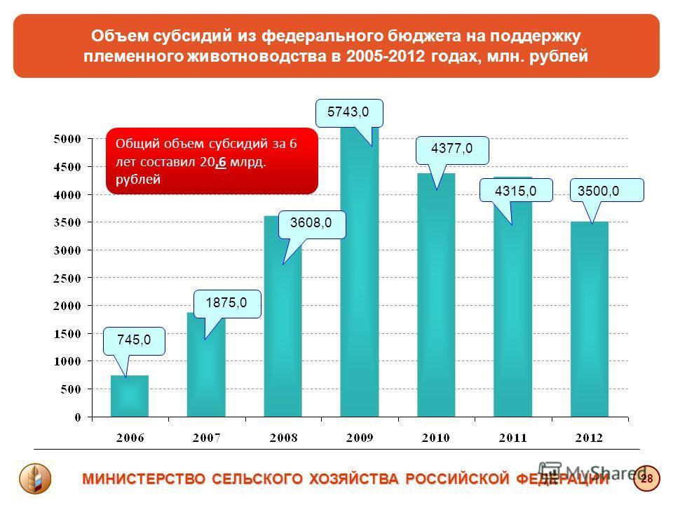 745,0 1875,0 3608,0 5743,0 4315,0 МИНИСТЕРСТВО СЕЛЬСКОГО ХОЗЯЙСТВА РОССИЙСКОЙ ФЕДЕРАЦИИ 4377,0 28 Объем субсидий из федерального бюджета на поддержку племенного животноводства в 2005-2012 годах, млн. рублей 3500,0 Общий объем субсидий за 6 лет состав