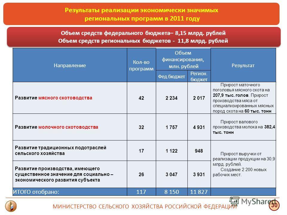 Результаты реализации экономически значимых региональных программ в 2011 году МИНИСТЕРСТВО СЕЛЬСКОГО ХОЗЯЙСТВА РОССИЙСКОЙ ФЕДЕРАЦИИ 30 Объем средств федерального бюджета– 8,15 млрд. рублей Объем средств региональных бюджетов - 11,8 млрд. рублей Объем