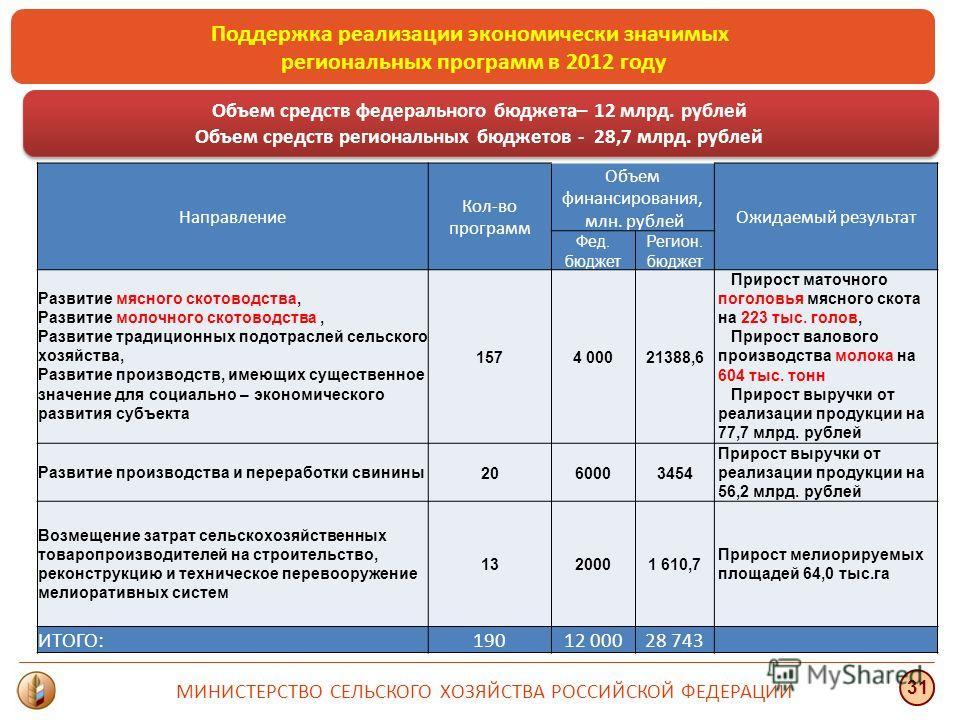 Поддержка реализации экономически значимых региональных программ в 2012 году МИНИСТЕРСТВО СЕЛЬСКОГО ХОЗЯЙСТВА РОССИЙСКОЙ ФЕДЕРАЦИИ 31 Объем средств федерального бюджета– 12 млрд. рублей Объем средств региональных бюджетов - 28,7 млрд. рублей Объем ср