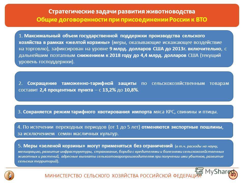 Стратегические задачи развития животноводства Общие договоренности при присоединении России к ВТО МИНИСТЕРСТВО СЕЛЬСКОГО ХОЗЯЙСТВА РОССИЙСКОЙ ФЕДЕРАЦИИ 40 2. Сокращение таможенно-тарифной защиты по сельскохозяйственным товарам составит 2,4 процентных