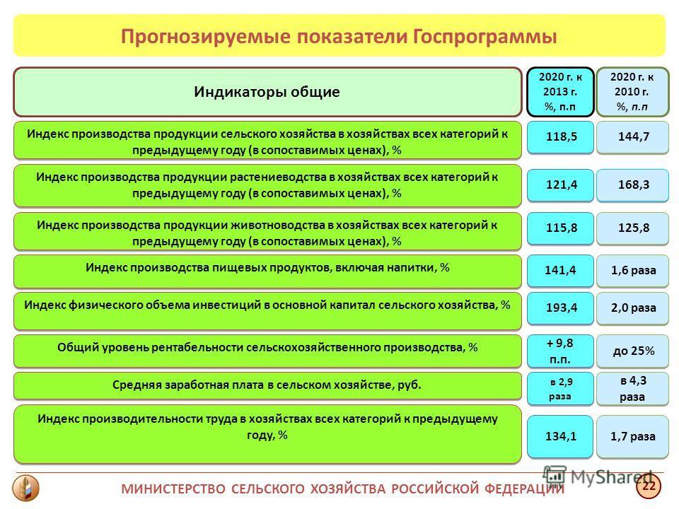 Индикаторы общие Индекс производства продукции сельского хозяйства в хозяйствах всех категорий к предыдущему году (в сопоставимых ценах), % Индекс физического объема инвестиций в основной капитал сельского хозяйства, % Общий уровень рентабельности се