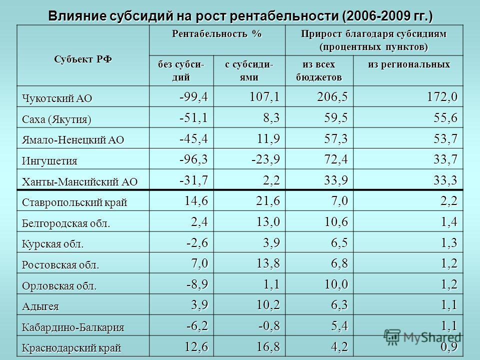 Влияние субсидий на рост рентабельности (2006-2009 гг.) Субъект РФ Рентабельность % Прирост благодаря субсидиям (процентных пунктов) без субси- дий с субсиди- ями из всех бюджетов из региональных из региональных Чукотский АО -99,4107,1206,5172,0 Саха