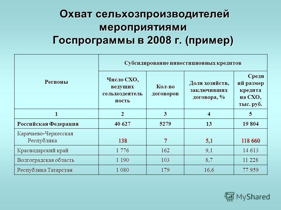 Охват сельхозпроизводителей мероприятиями Госпрограммы в 2008 г. (пример) Охват сельхозпроизводителей мероприятиями Госпрограммы в 2008 г. (пример) Регионы Субсидирование инвестиционных кредитов Число СХО, ведущих сельхоздеятель ность Кол-во договоро