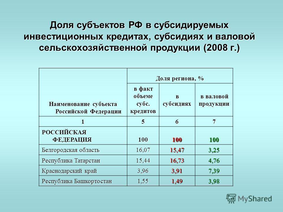 Доля субъектов РФ в субсидируемых инвестиционных кредитах, субсидиях и валовой сельскохозяйственной продукции (2008 г.) Наименование субъекта Российской Федерации Доля региона, % в факт объеме субс. кредитов в субсидиях в валовой продукции 1567 РОССИ