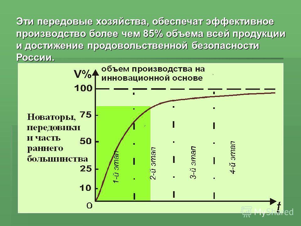 Эти передовые хозяйства, обеспечат эффективное производство более чем 85% объема всей продукции и достижение продовольственной безопасности России.