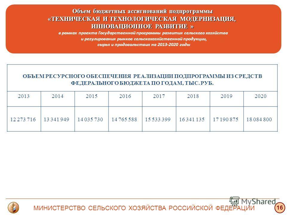 Объем бюджетных ассигнований подпрограммы «ТЕХНИЧЕСКАЯ И ТЕХНОЛОГИЧЕСКАЯ МОДЕРНИЗАЦИЯ, ИННОВАЦИОННОЕ РАЗВИТИЕ » в рамках проекта Государственной программы развития сельского хозяйства и регулирования рынков сельскохозяйственной продукции, сырья и про
