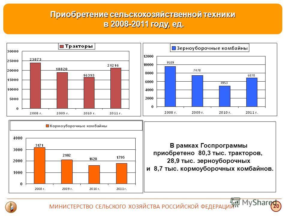 Приобретение сельскохозяйственной техники в 2008-2011 году, ед. в 2008-2011 году, ед. В рамках Госпрограммы приобретено 80,3 тыс. тракторов, 28,9 тыс. зерноуборочных и 8,7 тыс. кормоуборочных комбайнов. 20 МИНИСТЕРСТВО СЕЛЬСКОГО ХОЗЯЙСТВА РОССИЙСКОЙ