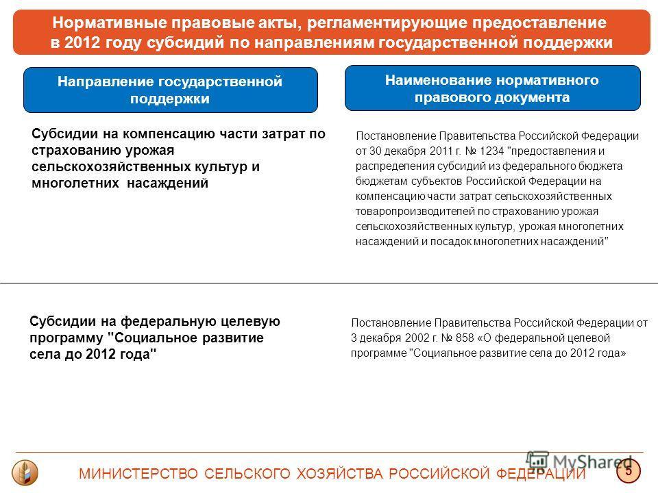 Нормативные правовые акты, регламентирующие предоставление в 2012 году субсидий по направлениям государственной поддержки Направление государственной поддержки Постановление Правительства Российской Федерации от 30 декабря 2011 г. 1234