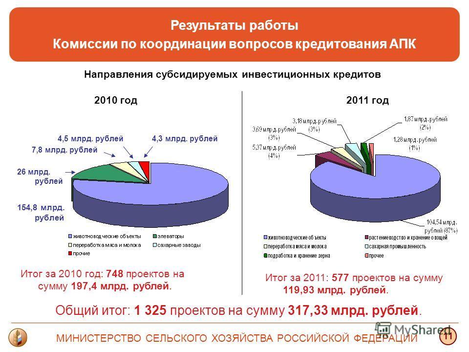 Результаты работы Комиссии по координации вопросов кредитования АПК МИНИСТЕРСТВО СЕЛЬСКОГО ХОЗЯЙСТВА РОССИЙСКОЙ ФЕДЕРАЦИИ 1 2010 год 154,8 млрд. рублей 4,3 млрд. рублей4,5 млрд. рублей 7,8 млрд. рублей 26 млрд. рублей Итог за 2010 год: 748 проектов н