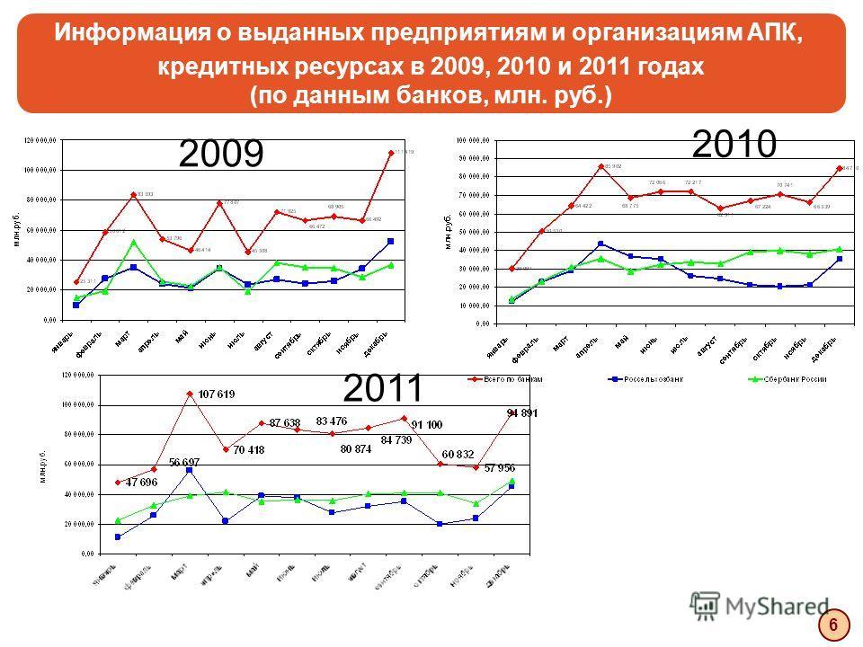 Информация о выданных предприятиям и организациям АПК, кредитных ресурсах в 2009, 2010 и 2011 годах (по данным банков, млн. руб.) 6 2009 2010 2011