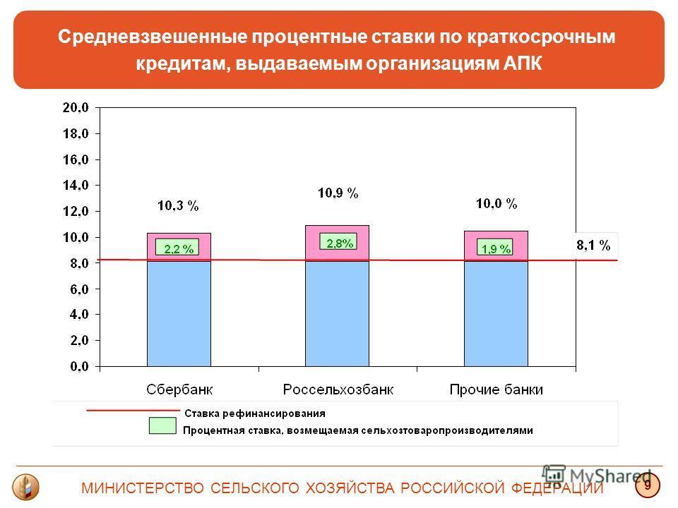 Средневзвешенные процентные ставки по краткосрочным кредитам, выдаваемым организациям АПК МИНИСТЕРСТВО СЕЛЬСКОГО ХОЗЯЙСТВА РОССИЙСКОЙ ФЕДЕРАЦИИ 9