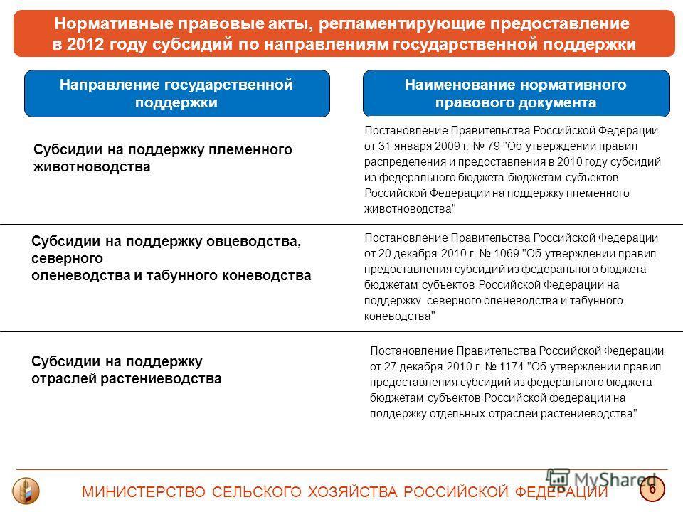 Нормативные правовые акты, регламентирующие предоставление в 2012 году субсидий по направлениям государственной поддержки Направление государственной поддержки Постановление Правительства Российской Федерации от 27 декабря 2010 г. 1174