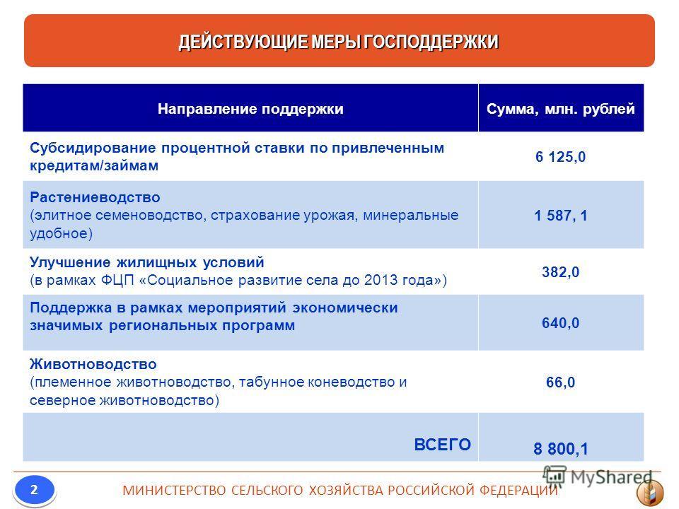 ДЕЙСТВУЮЩИЕ МЕРЫ ГОСПОДДЕРЖКИ МИНИСТЕРСТВО СЕЛЬСКОГО ХОЗЯЙСТВА РОССИЙСКОЙ ФЕДЕРАЦИИ 2 2 Направление поддержкиСумма, млн. рублей Субсидирование процентной ставки по привлеченным кредитам/займам 6 125,0 Растениеводство (элитное семеноводство, страхован