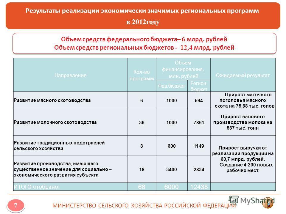 Результаты реализации экономически значимых региональных программ в 2012году МИНИСТЕРСТВО СЕЛЬСКОГО ХОЗЯЙСТВА РОССИЙСКОЙ ФЕДЕРАЦИИ 7 Объем средств федерального бюджета– 6 млрд. рублей Объем средств региональных бюджетов - 1 2, 4 млрд. рублей Объем ср