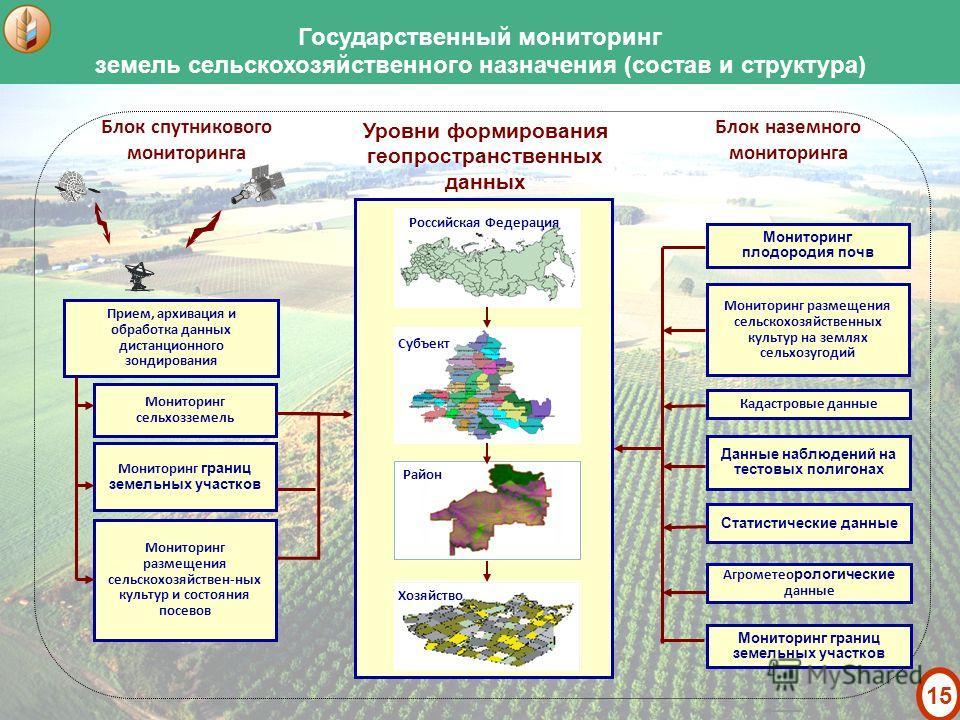 ведение мониторинга земель:
