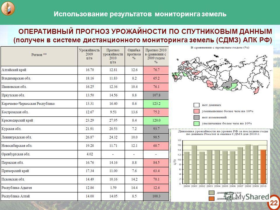 21 – поля, отнесенные по наземным данным к категории «пашня», но не подтвержденные по данным космических снимков – поля, отнесенные по данным космических снимков к классу используемой пашни, что не совпадает с результатами наземного мониторинга Монит