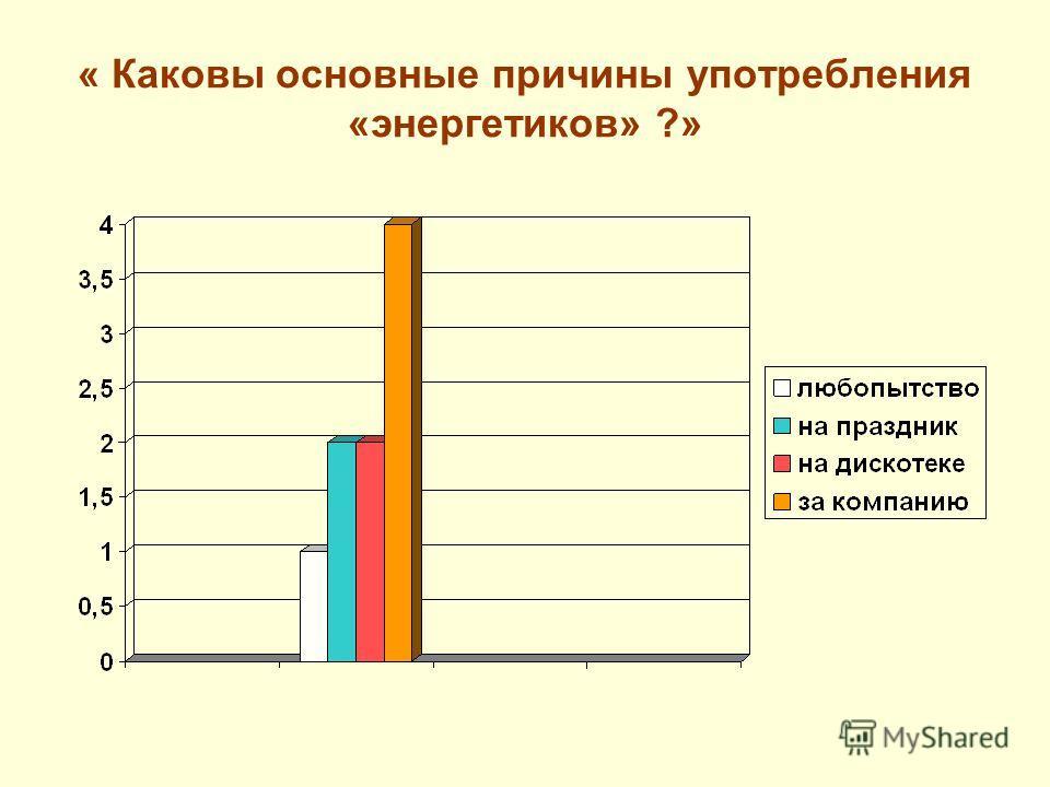 « Каковы основные причины употребления «энергетиков» ?»