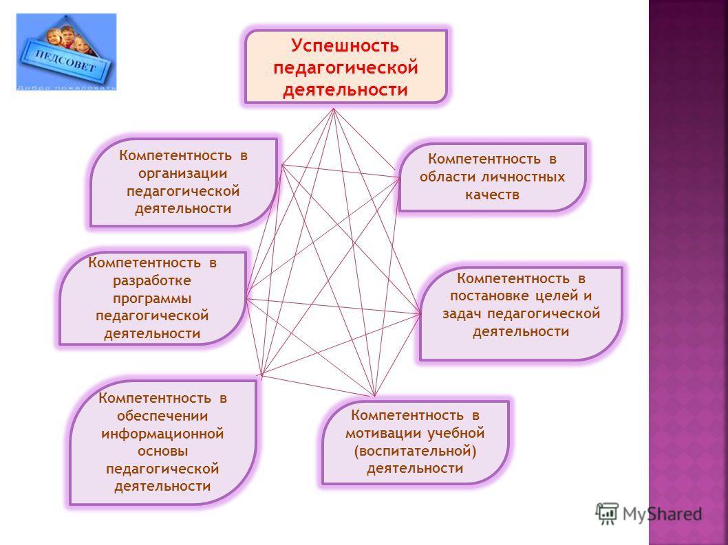 Компетентность в организации педагогической деятельности Успешность педагогической деятельности Компетентность в разработке программы педагогической деятельности Компетентность в обеспечении информационной основы педагогической деятельности Компетент