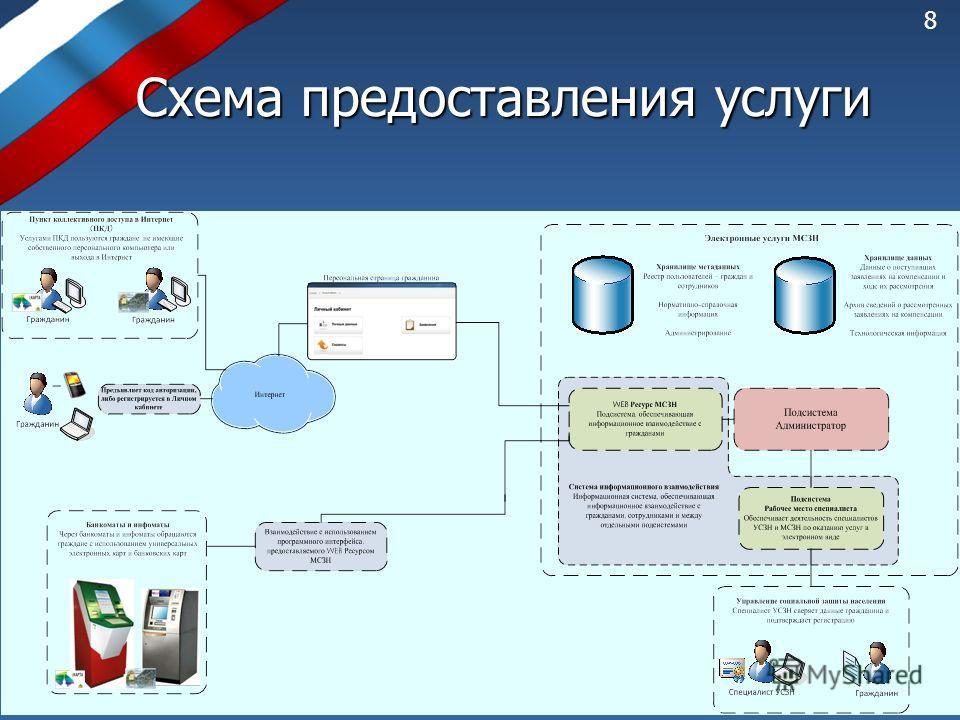 Схема предоставления услуги 8