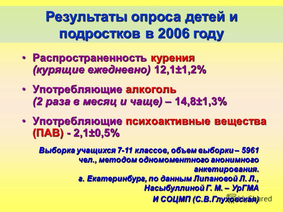Распространенность курения (курящие ежедневно) 12,1±1,2%Распространенность курения (курящие ежедневно) 12,1±1,2% Употребляющие алкоголь (2 раза в месяц и чаще) – 14,8±1,3%Употребляющие алкоголь (2 раза в месяц и чаще) – 14,8±1,3% Употребляющие психоа