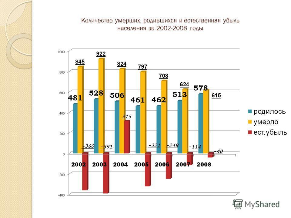 Количество умерших, родившихся и естественная убыль населения за 2002-2008 годы