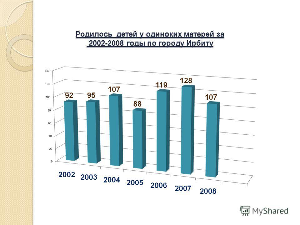 Родилось детей у одиноких матерей за 2002-2008 годы по городу Ирбиту