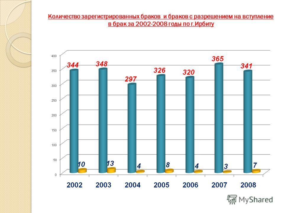 Количество зарегистрированных браков и браков с разрешением на вступление в брак за 2002-2008 годы по г.Ирбиту