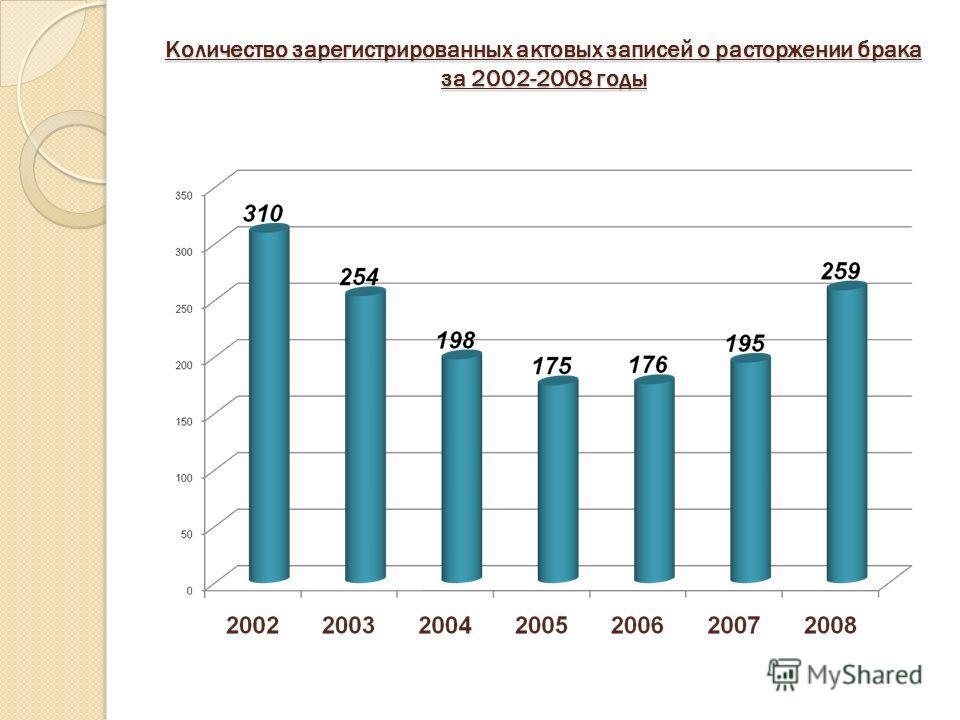 Количество зарегистрированных актовых записей о расторжении брака за 2002-2008 годы