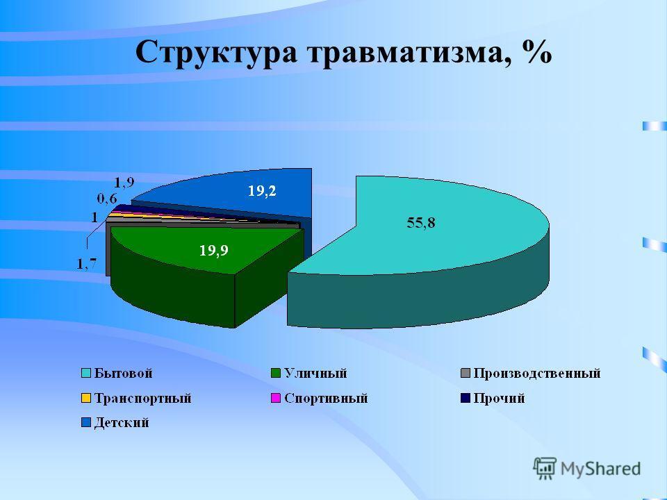 Структура травматизма, %