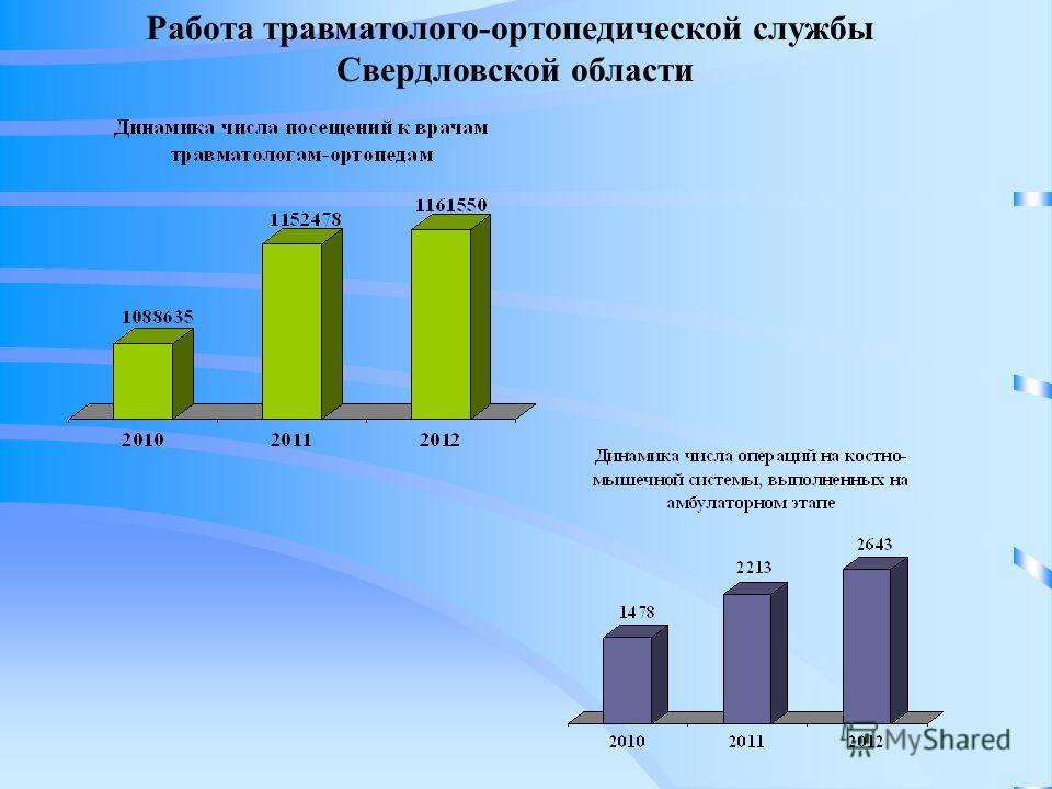 Работа травматолого-ортопедической службы Свердловской области
