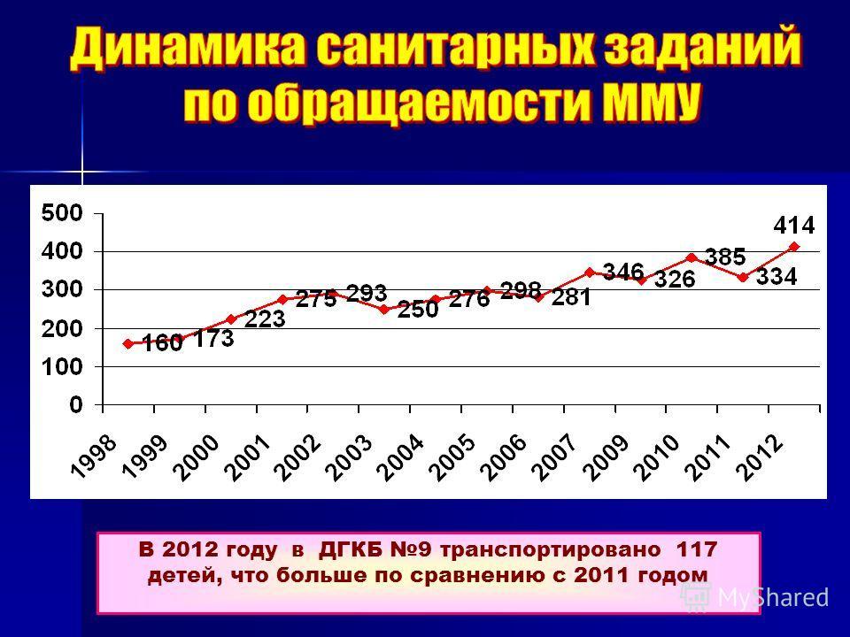 В 2012 году в ДГКБ 9 транспортировано 117 детей, что больше по сравнению с 2011 годом