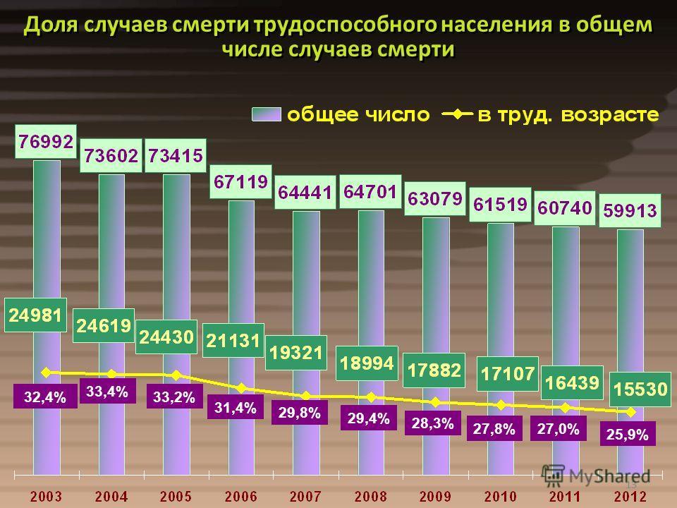 13 Доля случаев смерти трудоспособного населения в общем числе случаев смерти 29,8% 29,4% 28,3% 27,8%27,0% 13 25,9% 32,4% 33,4% 33,2% 31,4%