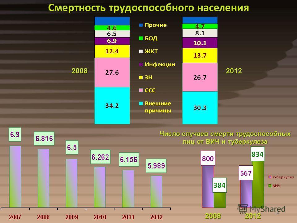 14 Смертность трудоспособного населения 2008 2012 Число случаев смерти трудоспособных лиц от ВИЧ и туберкулеза 2008 2012