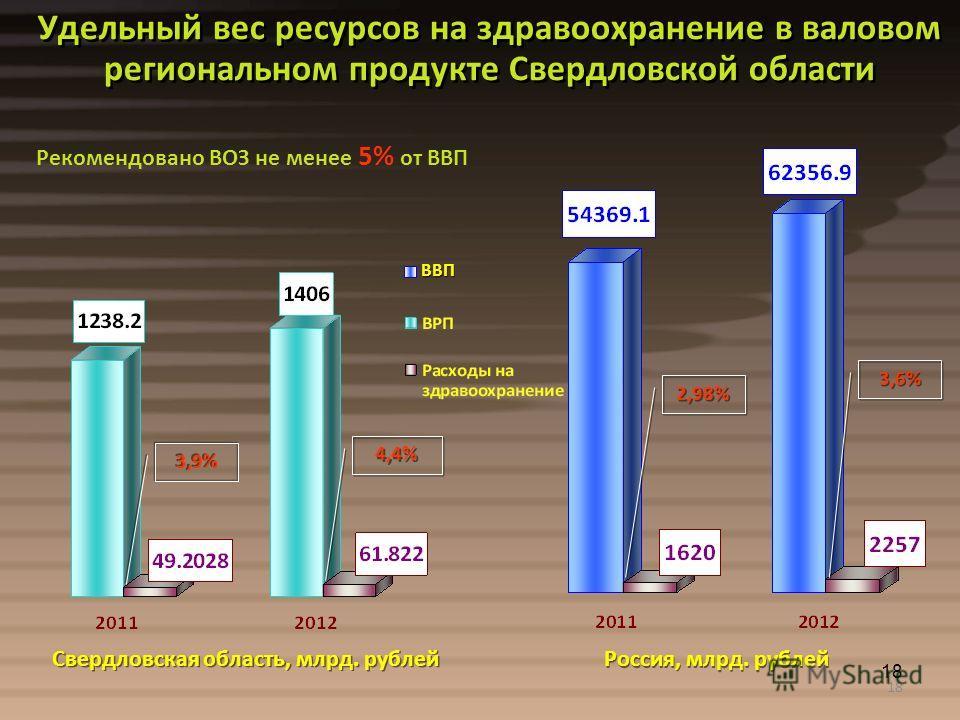 18 Удельный вес ресурсов на здравоохранение в валовом региональном продукте Свердловской области Рекомендовано ВОЗ не менее 5% от ВВП ВВП Свердловская область, млрд. рублей Россия, млрд. рублей 3,6% 4,4% 3,9% 2,98%