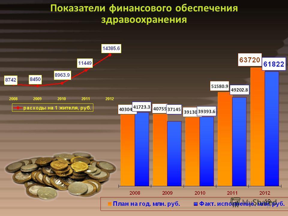 19 Показатели финансового обеспечения здравоохранения