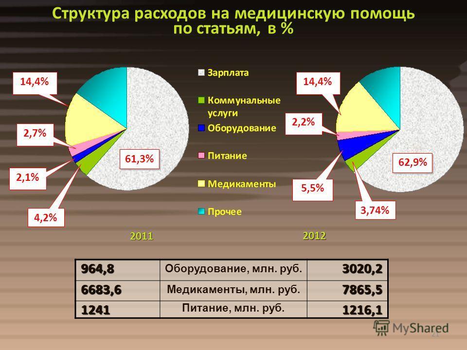 21 Структура расходов на медицинскую помощь по статьям, в % 2011 2012 62,9% 61,3% 2,1% 4,2% 3,74% 2,7% 14,4% 5,5% 2,2% 14,4%964,8 Оборудование, млн. руб.3020,26683,6 Медикаменты, млн. руб.7865,5 1241 Питание, млн. руб.1216,1