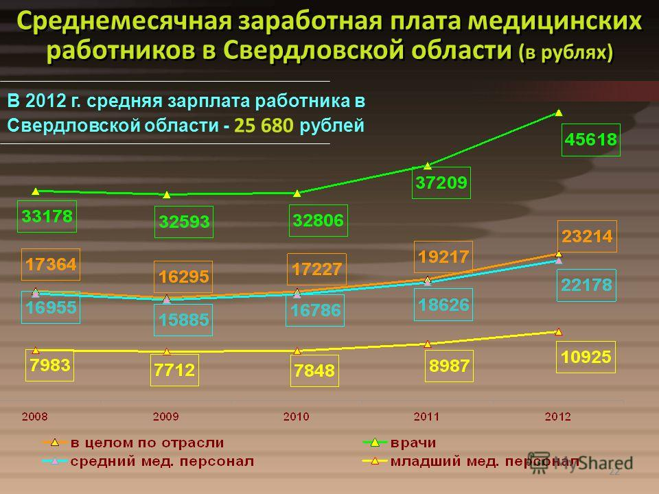 22 Среднемесячная заработная плата медицинских работников в Свердловской области (в рублях) В 2012 г. средняя зарплата работника в Свердловской области - 25 680 рублей 22