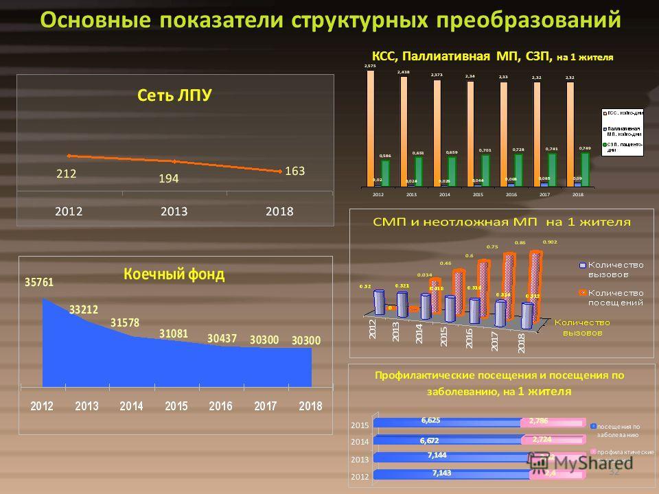 32 КСС, Паллиативная МП, СЗП, на 1 жителя Основные показатели структурных преобразований