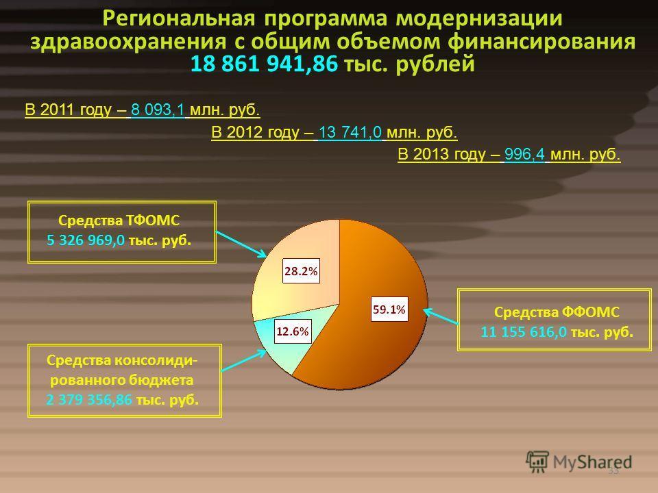 33 Региональная программа модернизации здравоохранения с общим объемом финансирования 18 861 941,86 тыс. рублей Средства ФФОМС 11 155 616,0 тыс. руб. Средства консолиди- рованного бюджета 2 379 356,86 тыс. руб. Средства ТФОМС 5 326 969,0 тыс. руб. 33
