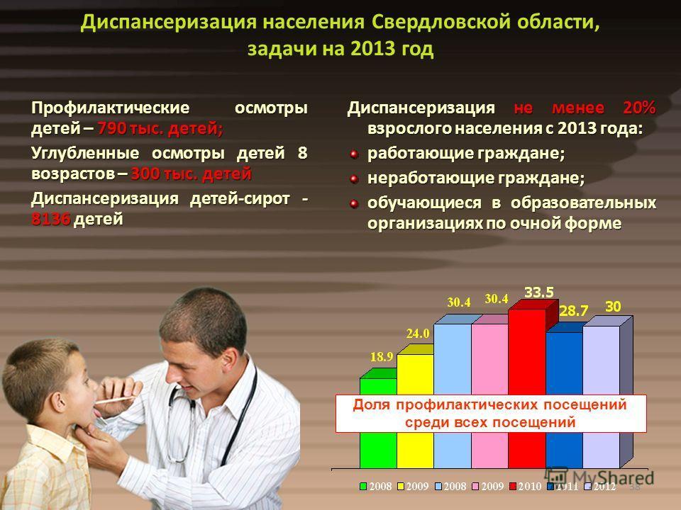 38 Диспансеризация населения Свердловской области, задачи на 2013 год Профилактические осмотры детей – 790 тыс. детей; Углубленные осмотры детей 8 возрастов – 300 тыс. детей Диспансеризация детей-сирот - 8136 детей Профилактические осмотры детей – 79