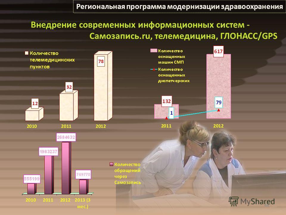 44 Региональная программа модернизации здравоохранения Внедрение современных информационных систем - Самозапись.ru, телемедицина, ГЛОНАСС/GPS
