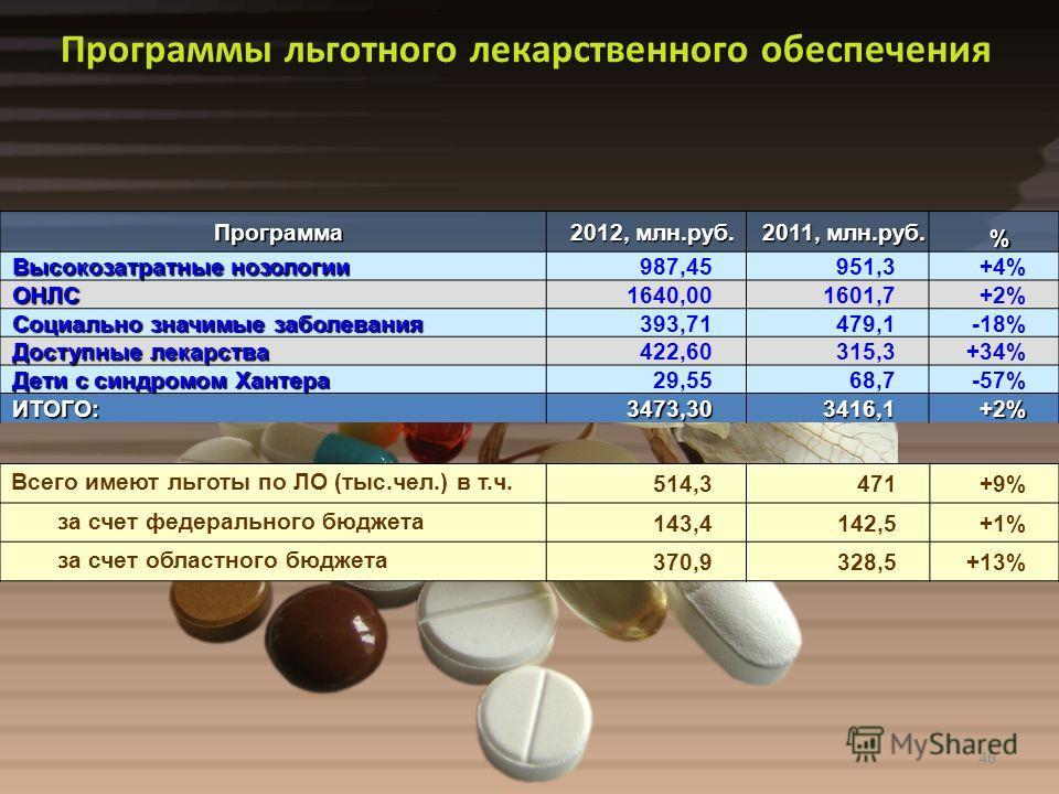 46Программа 2012, млн.руб. 2011, млн.руб. % Высокозатратные нозологии 987,45951,3+4% ОНЛС1640,001601,7+2% Социально значимые заболевания 393,71479,1-18% Доступные лекарства 422,60315,3+34% Дети с синдромом Хантера 29,5568,7-57% ИТОГО:3473,303416,1+2%