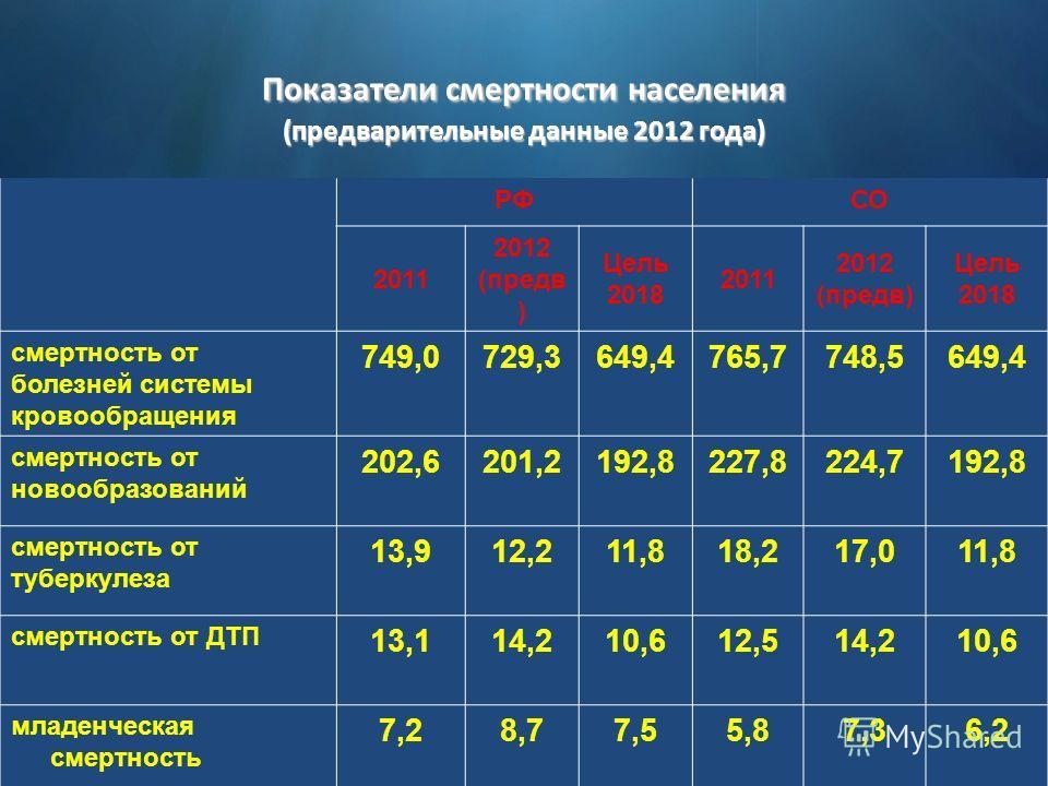 Показатели смертности населения (предварительные данные 2012 года) РФСО 2011 2012 (предв ) Цель 2018 2011 2012 (предв) Цель 2018 смертность от болезней системы кровообращения 749,0729,3649,4765,7748,5649,4 смертность от новообразований 202,6201,2192,