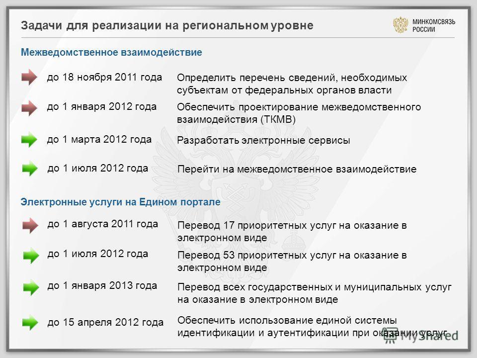 Задачи для реализации на региональном уровне до 1 августа 2011 года Перевод 17 приоритетных услуг на оказание в электронном виде до 1 января 2012 года Обеспечить проектирование межведомственного взаимодействия (ТКМВ) до 1 марта 2012 года Разработать