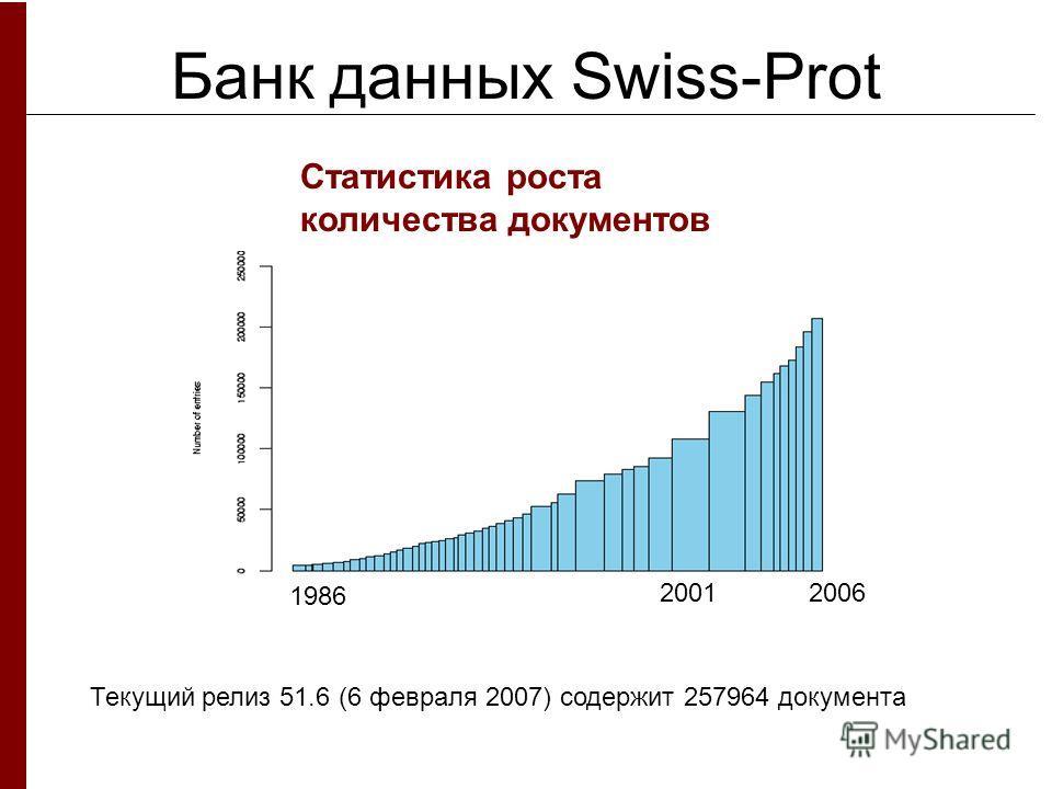Банк данных Swiss-Prot Статистика роста количества документов Текущий релиз 51.6 (6 февраля 2007) содержит 257964 документа 1986 20062001