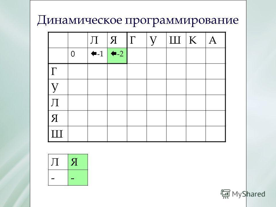 Динамическое программирование ЛЯГУШКА 0 Е -1 Е -2 Г У Л Я Ш ЛЯ --