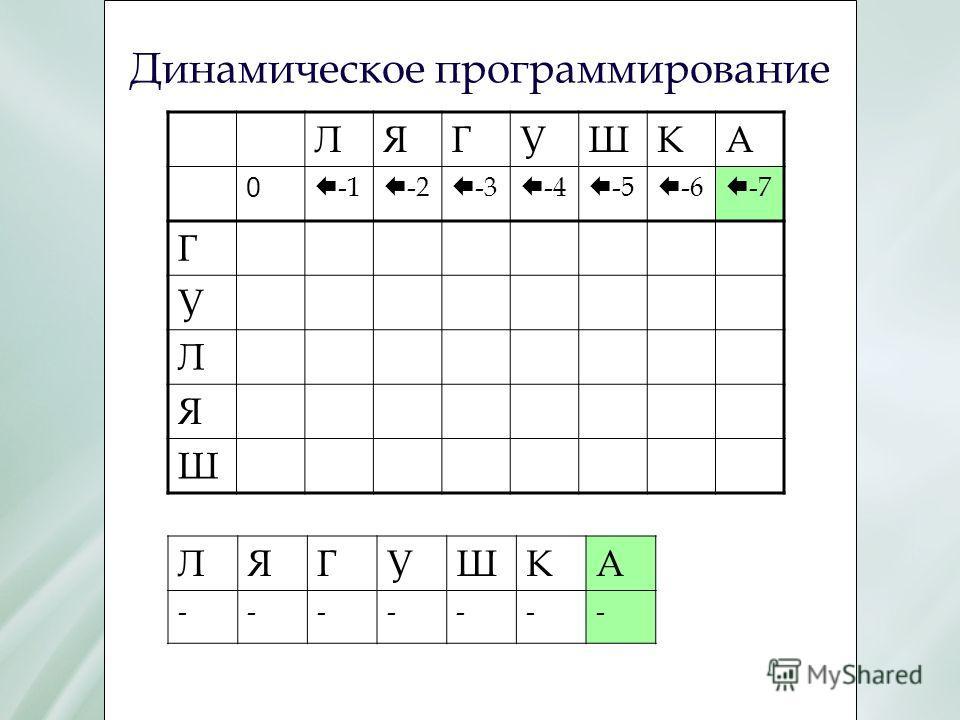 Динамическое программирование ЛЯГУШКА 0 Е -1 Е -2 Е -3 Е -4 Е -5 Е -6 Е -7 Г У Л Я Ш ЛЯГУШКА -------