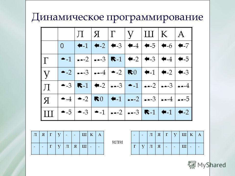 Динамическое программирование ЛЯГУШКА 0 Е -1 Е -2 Е -3 Е -4 Е -5 Е -6 Е -7 Г Г -1 Е Г -2 Е Г -3 Е -2 Е -3 Е -4 Е -5 У Г -2 Е Г -3 Е Г -4 Г -2 0 Е -1 Е -2 Е -3 Л Г -3 Е -2 Е Г -3 Г -1 Е Г -2 Е Г -3 Е Г -4 Я Г -4 Г -2 0 Е -1 Е Г -2 Е Г -3 Е Г -4 Е Г -5